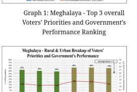Voters' priorities neglected by the Govt in power