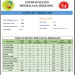 Covid-status-as-on-08-09-2021